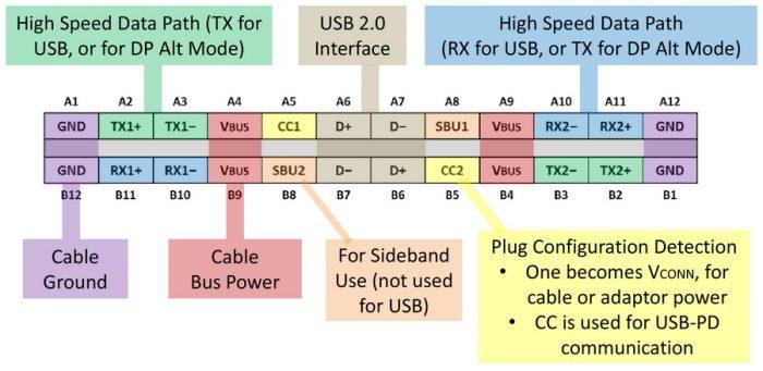Šta je USB 3.1 Tip C standard