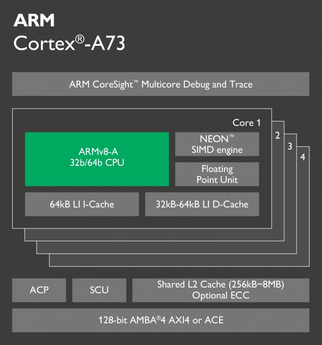 cortex procesor